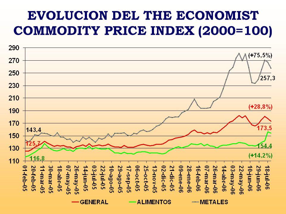 EVOLUCION DEL THE ECONOMIST COMMODITY PRICE INDEX (2000=100)