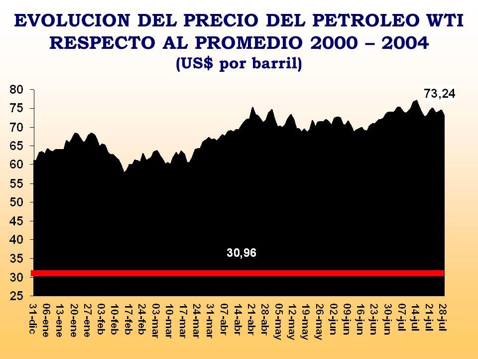 EVOLUCION DEL PRECIO DEL PETROLEO WTI RESPECTO AL PROMEDIO 2000 – 2004 (US$ por barril)