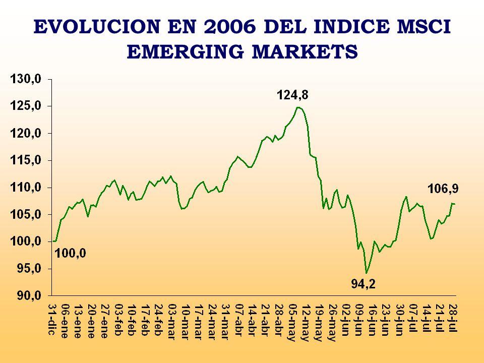 EVOLUCION EN 2006 DEL INDICE MSCI EMERGING MARKETS