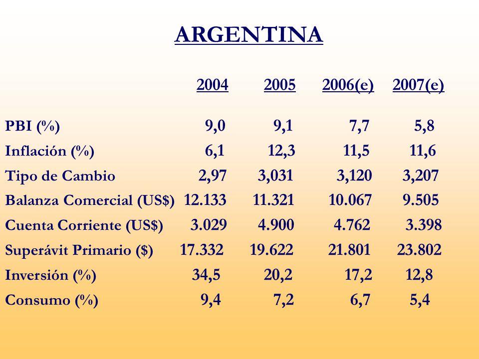 2004 2005 2006(e) 2007(e) PBI (%) 9,0 9,1 7,7 5,8 Inflación (%) 6,1 12,3 11,5 11,6 Tipo de Cambio 2,97 3,031 3,120 3,207 Balanza Comercial (US$) 12.133 11.321 10.067 9.505 Cuenta Corriente (US$) 3.029 4.900 4.762 3.398 Superávit Primario ($) 17.332 19.622 21.801 23.802 Inversión (%) 34,5 20,2 17,2 12,8 Consumo (%) 9,4 7,2 6,7 5,4 ARGENTINA