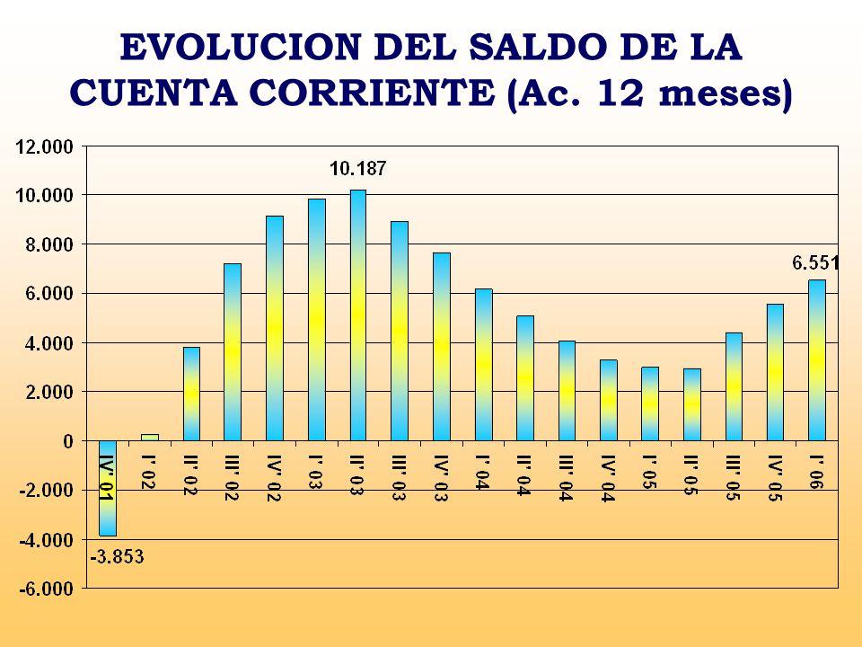EVOLUCION DEL SALDO DE LA CUENTA CORRIENTE (Ac. 12 meses)