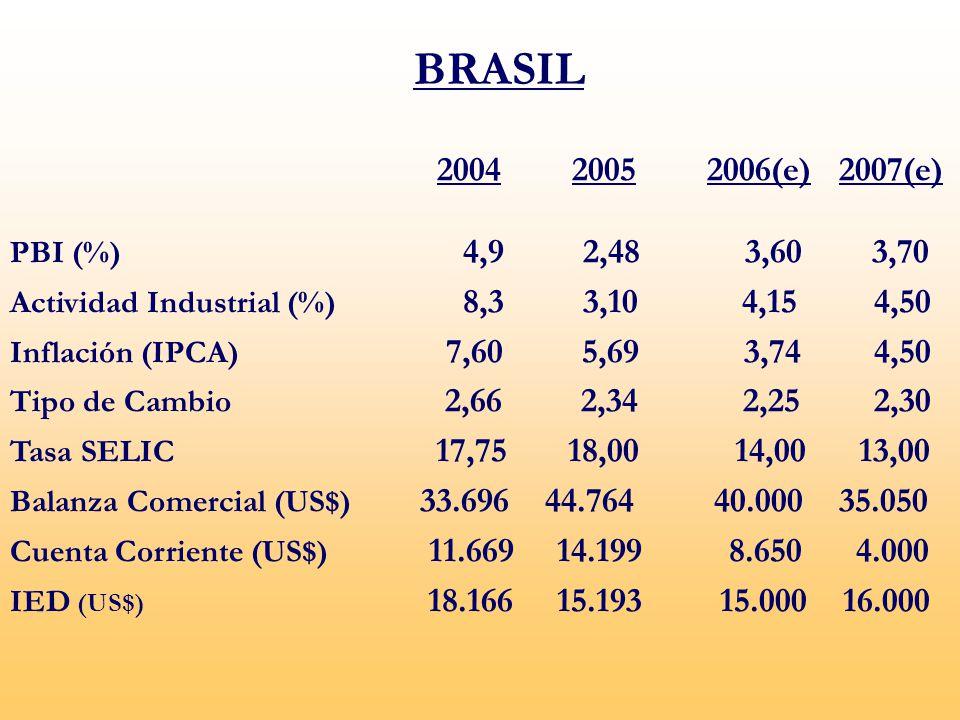 2004 2005 2006(e) 2007(e) PBI (%) 4,9 2,48 3,60 3,70 Actividad Industrial (%) 8,3 3,10 4,154,50 Inflación (IPCA) 7,60 5,69 3,744,50 Tipo de Cambio 2,66 2,34 2,252,30 Tasa SELIC 17,75 18,00 14,00 13,00 Balanza Comercial (US$) 33.696 44.764 40.000 35.050 Cuenta Corriente (US$) 11.669 14.199 8.650 4.000 IED (US$) 18.166 15.193 15.000 16.000 BRASIL