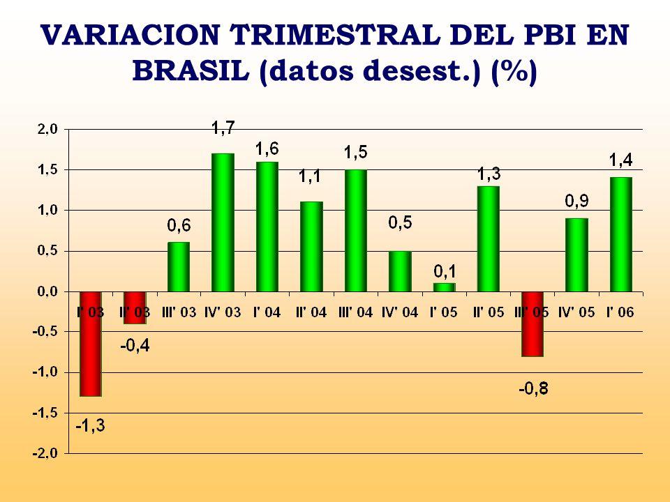 VARIACION TRIMESTRAL DEL PBI EN BRASIL (datos desest.) (%)