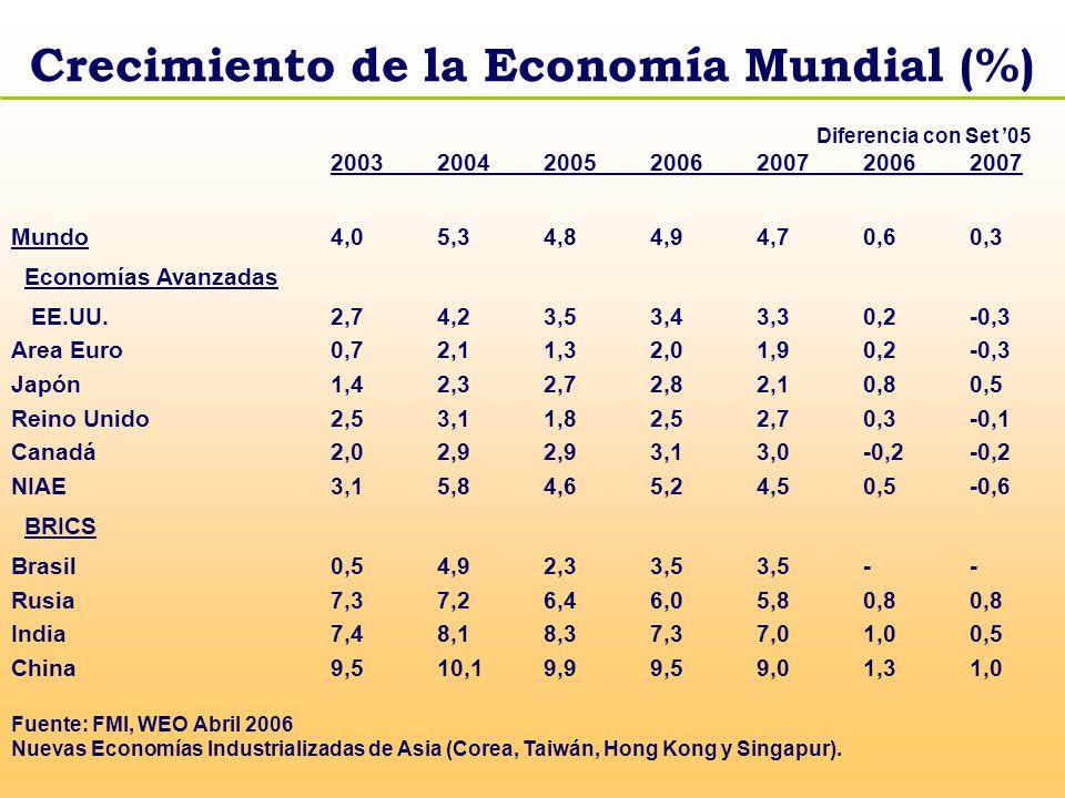 2005 2006 2007 Crecimiento PBI Real Estados Unidos 3,5 3,6 3,1 Japón 2,7 2,8 2,2 Área Euro 1,4 2,2 2,1 Total OCDE 2,8 3,1 2,9 Inflación Estados Unidos 2,8 3,0 2,3 Japón -1,3 -0,6 0,5 Área Euro 1,7 1,6 2,0 Total OCDE 2,0 2,2 2,0 Comercio Mundial 7,5 9,3 9,1 Tasas de interés corto plazo Estados Unidos 3,5 5,1 5,1 Japón 0,0 0,1 0,7 Área Euro 2,2 2,7 3,4 PERSPECTIVAS DE CRECIMIENTO DE LA OCDE
