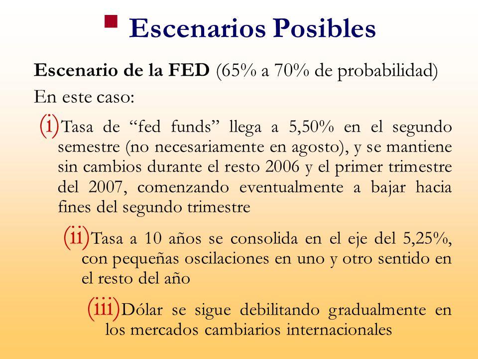 Escenario de la FED (65% a 70% de probabilidad) En este caso: (i) Tasa de fed funds llega a 5,50% en el segundo semestre (no necesariamente en agosto), y se mantiene sin cambios durante el resto 2006 y el primer trimestre del 2007, comenzando eventualmente a bajar hacia fines del segundo trimestre (ii) Tasa a 10 años se consolida en el eje del 5,25%, con pequeñas oscilaciones en uno y otro sentido en el resto del año (iii) Dólar se sigue debilitando gradualmente en los mercados cambiarios internacionales Escenarios Posibles