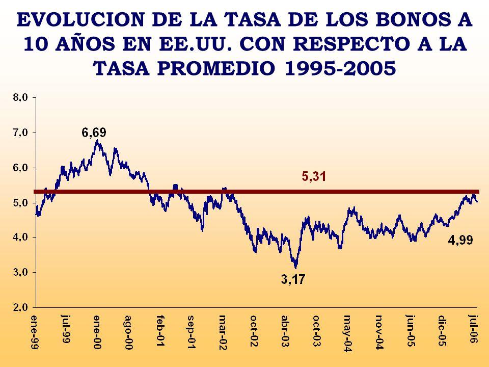 EVOLUCION DE LA TASA DE LOS BONOS A 10 AÑOS EN EE.UU. CON RESPECTO A LA TASA PROMEDIO 1995-2005