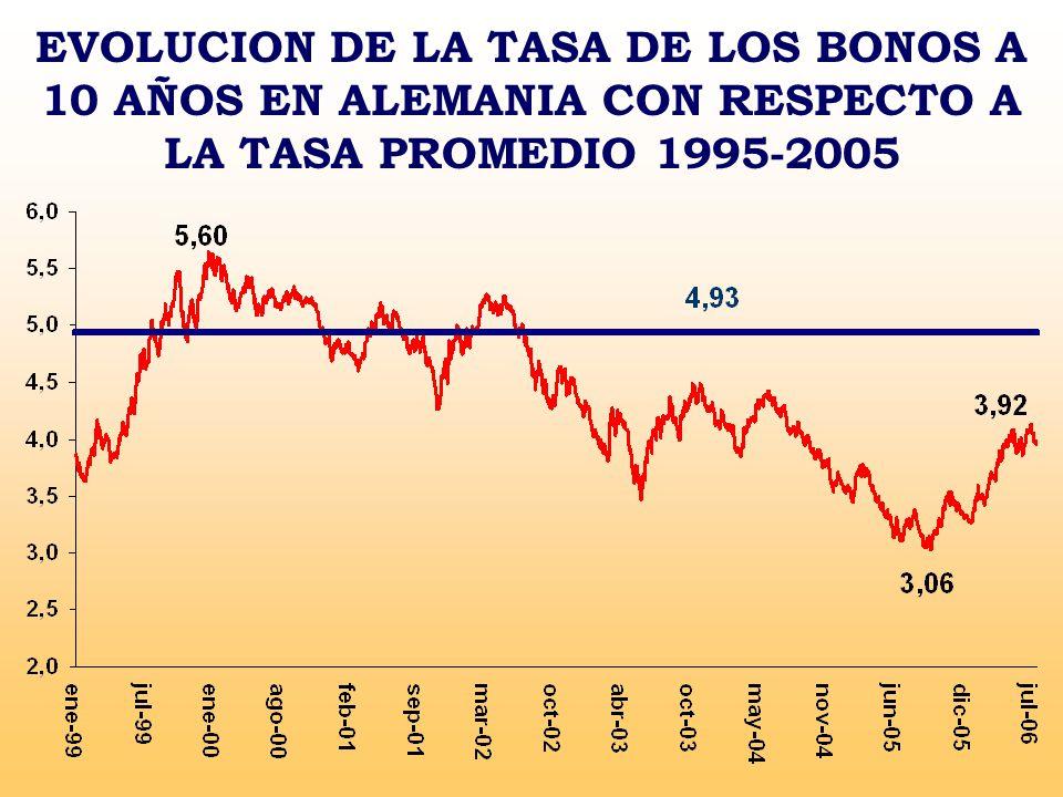 EVOLUCION DE LA TASA DE LOS BONOS A 10 AÑOS EN ALEMANIA CON RESPECTO A LA TASA PROMEDIO 1995-2005