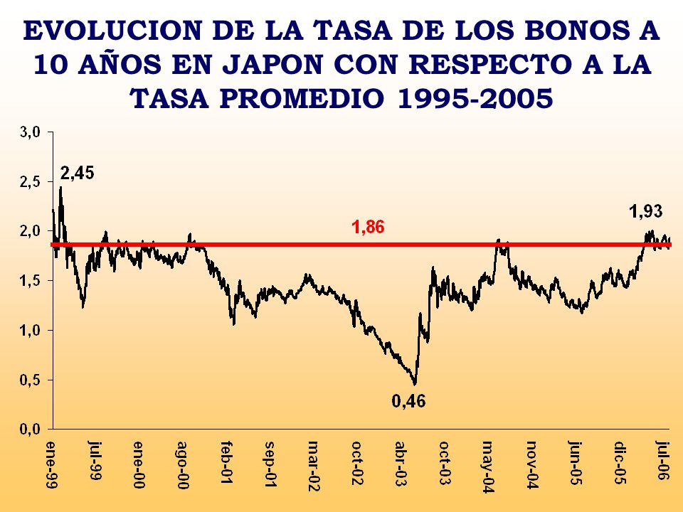 EVOLUCION DE LA TASA DE LOS BONOS A 10 AÑOS EN JAPON CON RESPECTO A LA TASA PROMEDIO 1995-2005