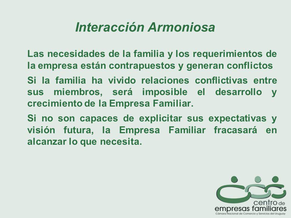 Las necesidades de la familia y los requerimientos de la empresa están contrapuestos y generan conflictos Si la familia ha vivido relaciones conflictivas entre sus miembros, será imposible el desarrollo y crecimiento de la Empresa Familiar.