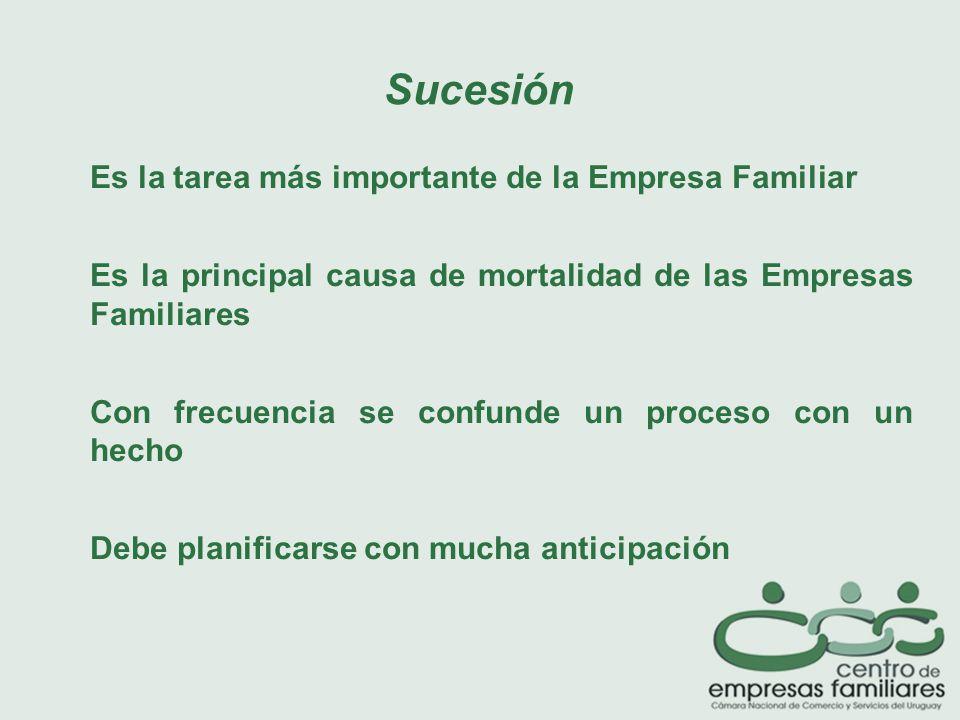 Es la tarea más importante de la Empresa Familiar Es la principal causa de mortalidad de las Empresas Familiares Con frecuencia se confunde un proceso con un hecho Debe planificarse con mucha anticipación Sucesión