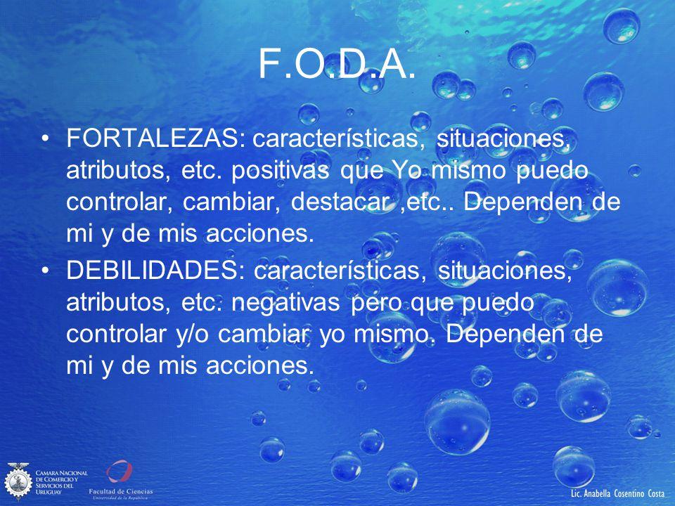 F.O.D.A. FORTALEZAS: características, situaciones, atributos, etc. positivas que Yo mismo puedo controlar, cambiar, destacar,etc.. Dependen de mi y de