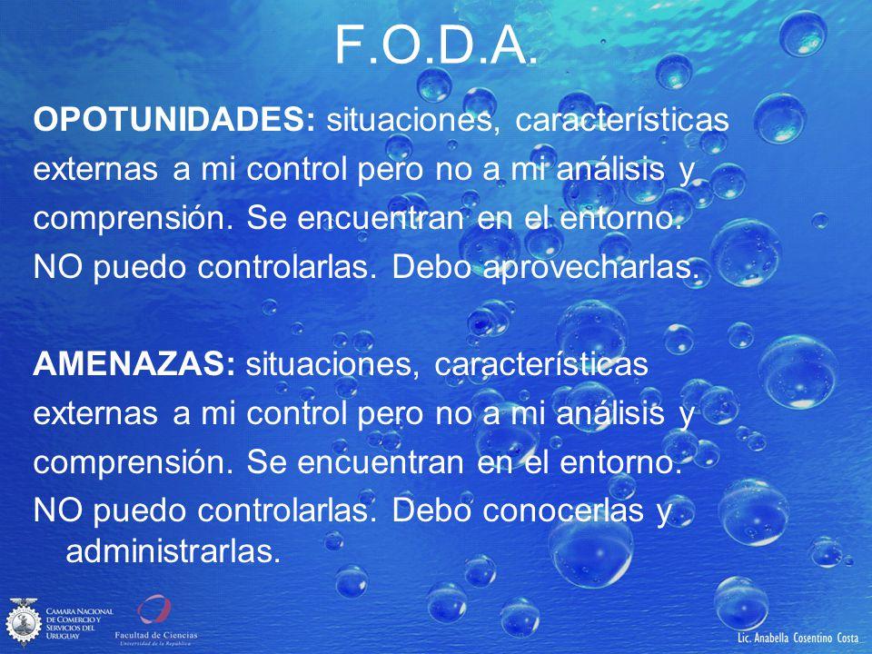 F.O.D.A. OPOTUNIDADES: situaciones, características externas a mi control pero no a mi análisis y comprensión. Se encuentran en el entorno. NO puedo c