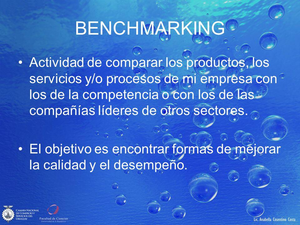 BENCHMARKING Actividad de comparar los productos, los servicios y/o procesos de mi empresa con los de la competencia o con los de las compañías lídere