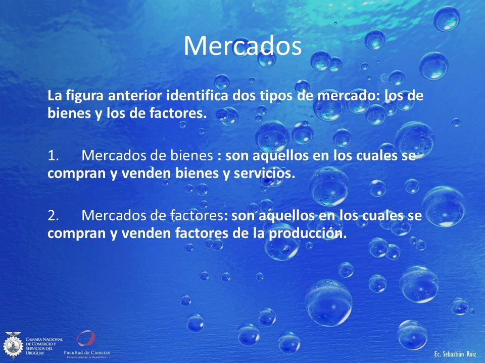 Mercados La figura anterior identifica dos tipos de mercado: los de bienes y los de factores. 1. Mercados de bienes : son aquellos en los cuales se co