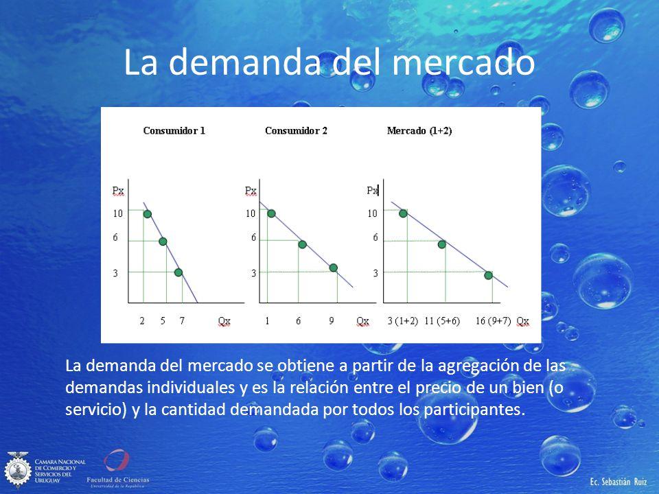 La demanda del mercado La demanda del mercado se obtiene a partir de la agregación de las demandas individuales y es la relación entre el precio de un