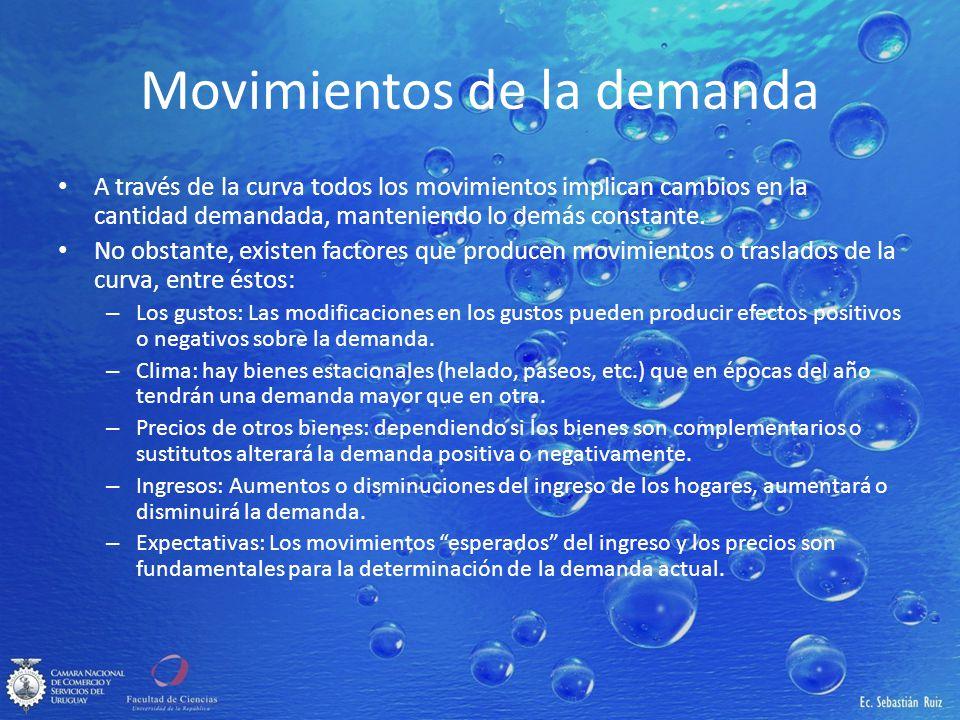 Movimientos de la demanda A través de la curva todos los movimientos implican cambios en la cantidad demandada, manteniendo lo demás constante. No obs