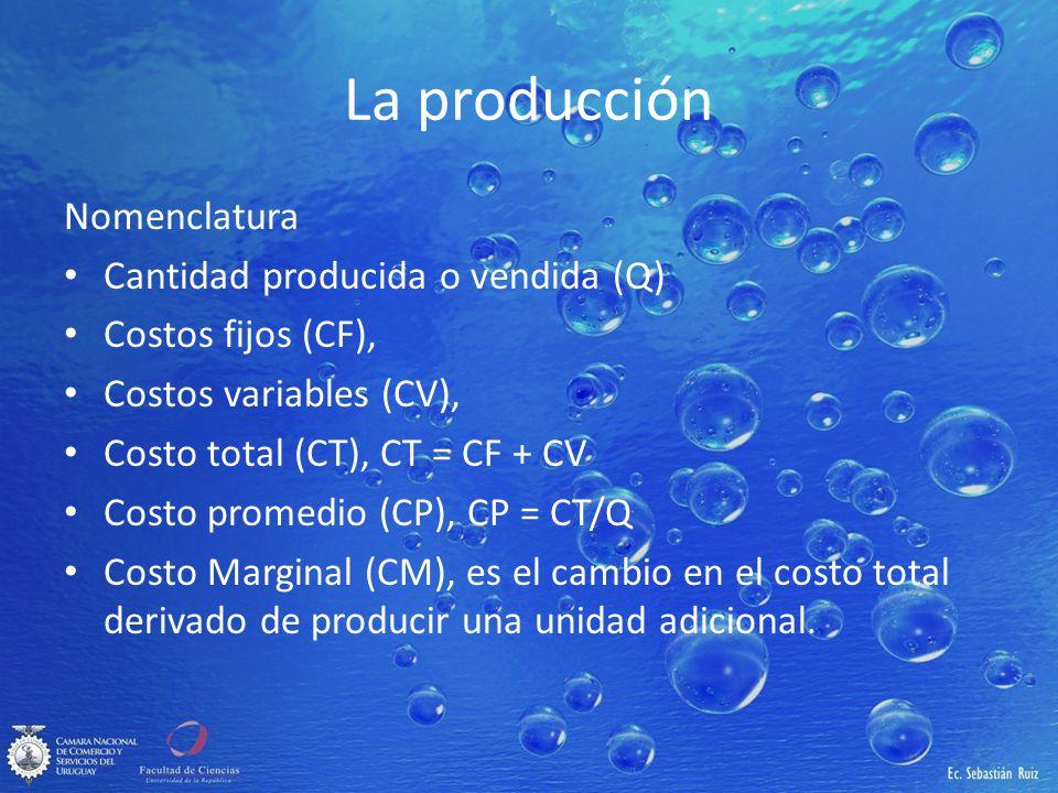 La producción Nomenclatura Cantidad producida o vendida (Q) Costos fijos (CF), Costos variables (CV), Costo total (CT), CT = CF + CV Costo promedio (C