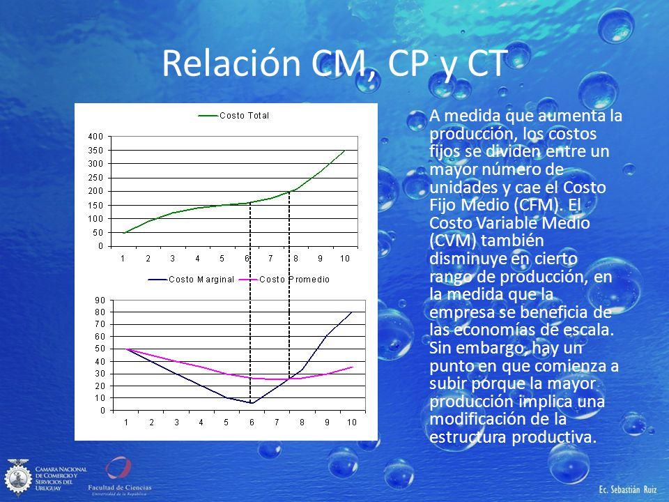 Relación CM, CP y CT A medida que aumenta la producción, los costos fijos se dividen entre un mayor número de unidades y cae el Costo Fijo Medio (CFM)