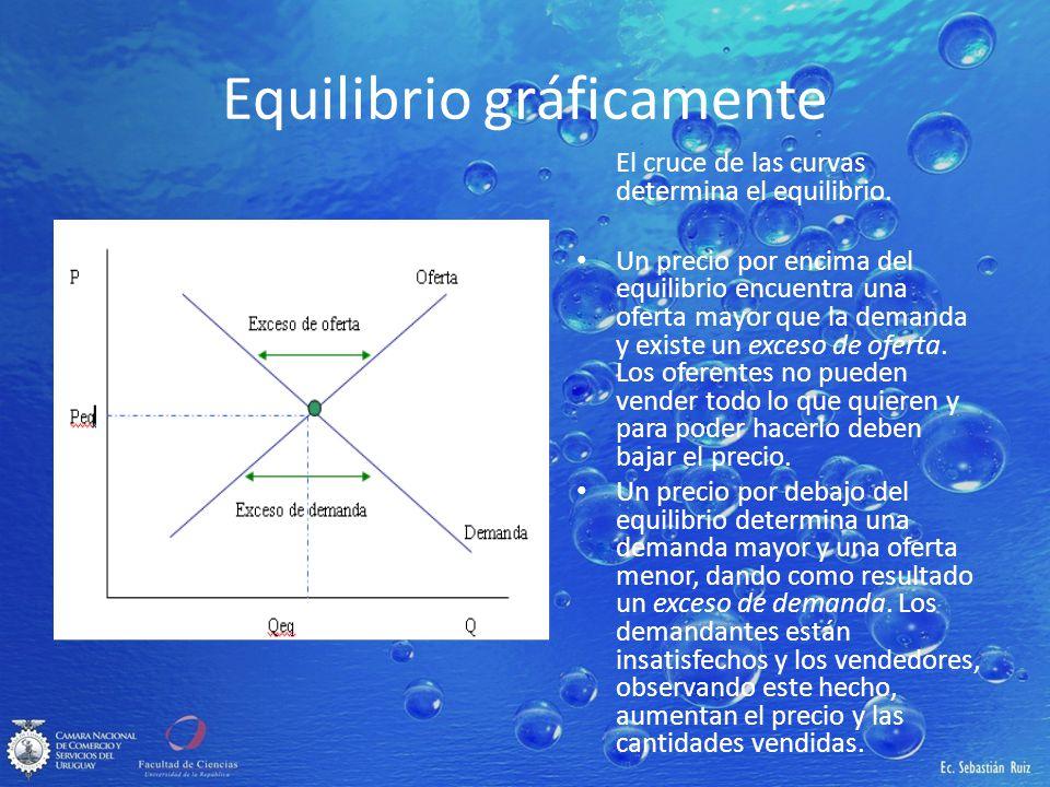 Equilibrio gráficamente El cruce de las curvas determina el equilibrio. Un precio por encima del equilibrio encuentra una oferta mayor que la demanda