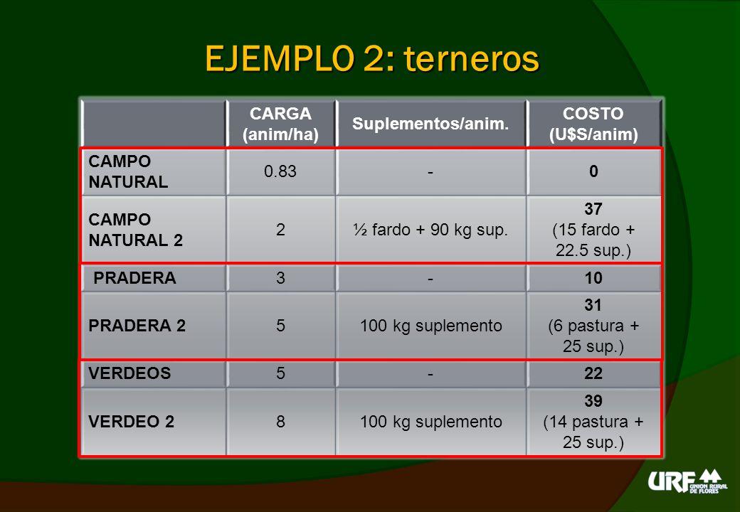 EJEMPLO 3: vacas inv.CARGA (anim/ha) Suplementos/ anim.