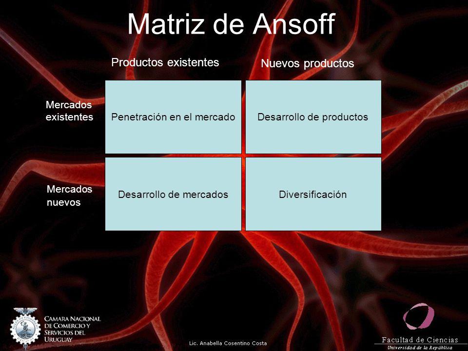Matriz de Ansoff Penetración en el mercadoDesarrollo de productos Desarrollo de mercadosDiversificación Productos existentes Nuevos productos Mercados