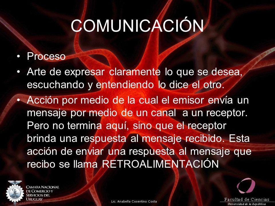 COMUNICACIÓN Proceso Arte de expresar claramente lo que se desea, escuchando y entendiendo lo dice el otro. Acción por medio de la cual el emisor enví