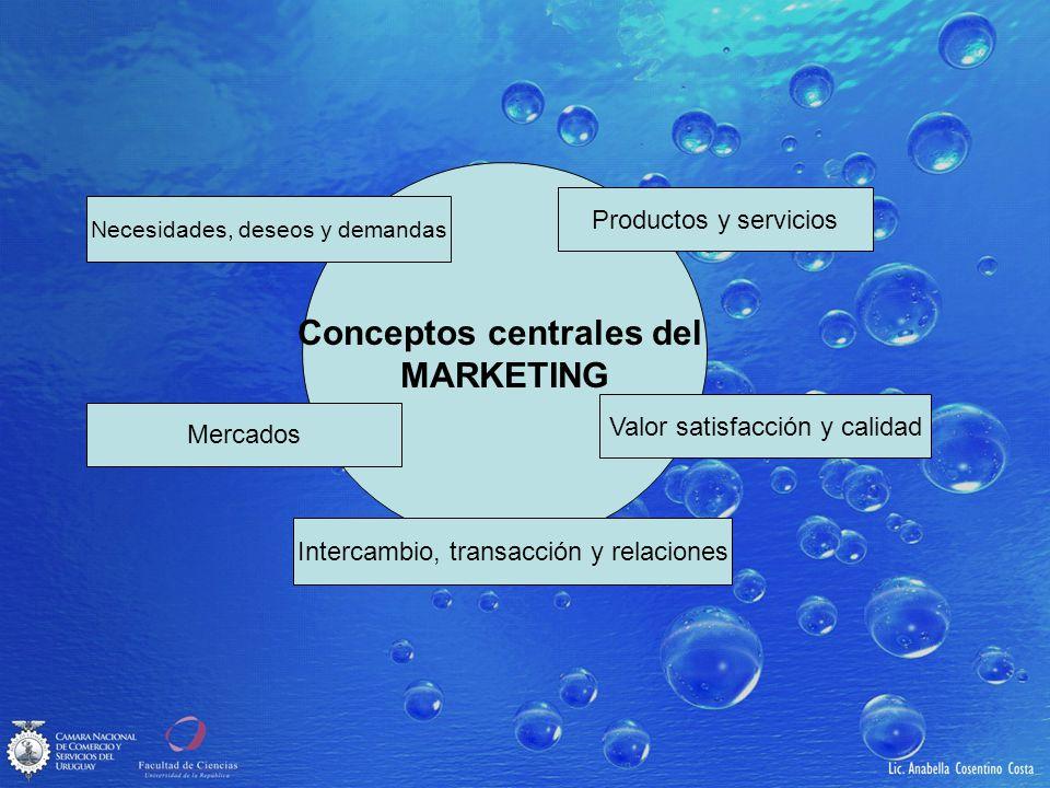 Conceptos centrales del MARKETING Intercambio, transacción y relaciones Mercados Necesidades, deseos y demandas Productos y servicios Valor satisfacci