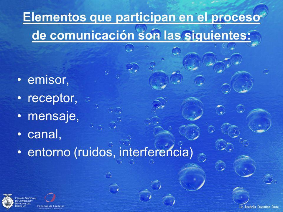 Elementos que participan en el proceso de comunicación son las siguientes: emisor, receptor, mensaje, canal, entorno (ruidos, interferencia)