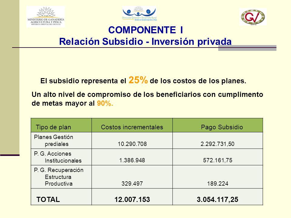 Tipo de planCostos incrementales Pago Subsidio Planes Gestión prediales10.290.7082.292.731,50 P. G. Acciones Institucionales1.386.948572.161,75 P. G.