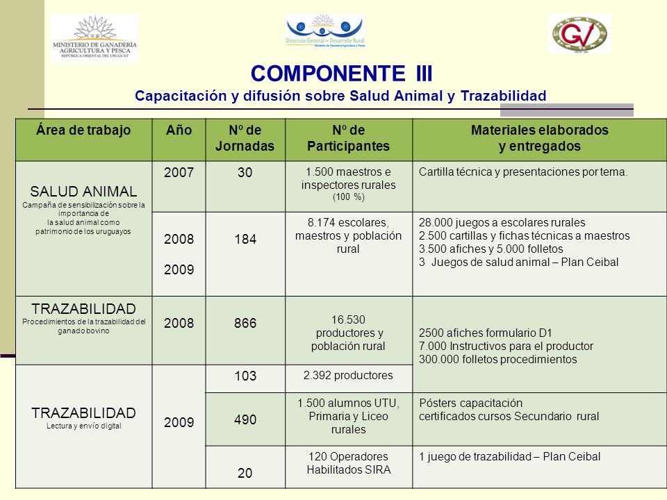 COMPONENTE III Capacitación y difusión sobre Salud Animal y Trazabilidad Área de trabajoAñoNº de Jornadas Nº de Participantes Materiales elaborados y
