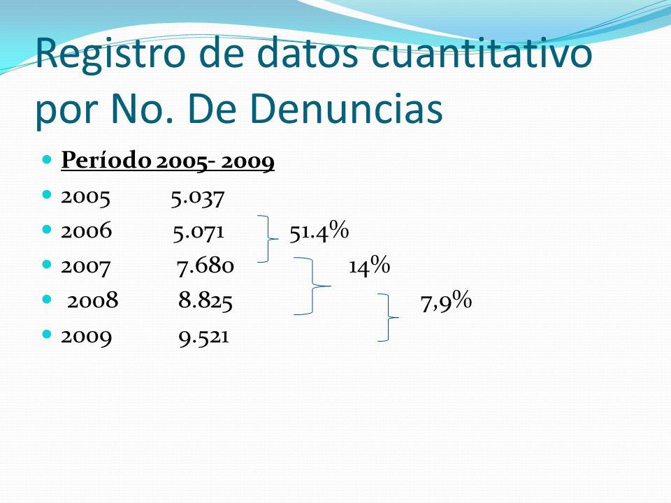Registro de datos cuantitativo por No. De Denuncias Período 2005- 2009 2005 5.037 2006 5.071 51.4% 2007 7.680 14% 2008 8.825 7,9% 2009 9.521