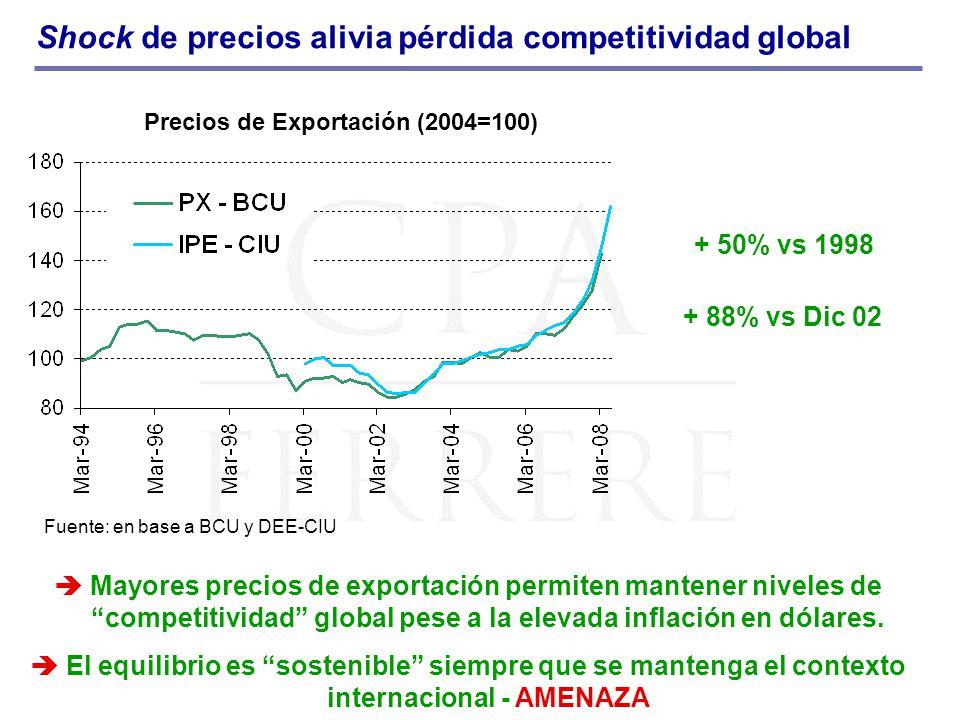 Shock de precios alivia pérdida competitividad global Precios de Exportación (2004=100) + 88% vs Dic 02 + 50% vs 1998 Mayores precios de exportación permiten mantener niveles de competitividad global pese a la elevada inflación en dólares.