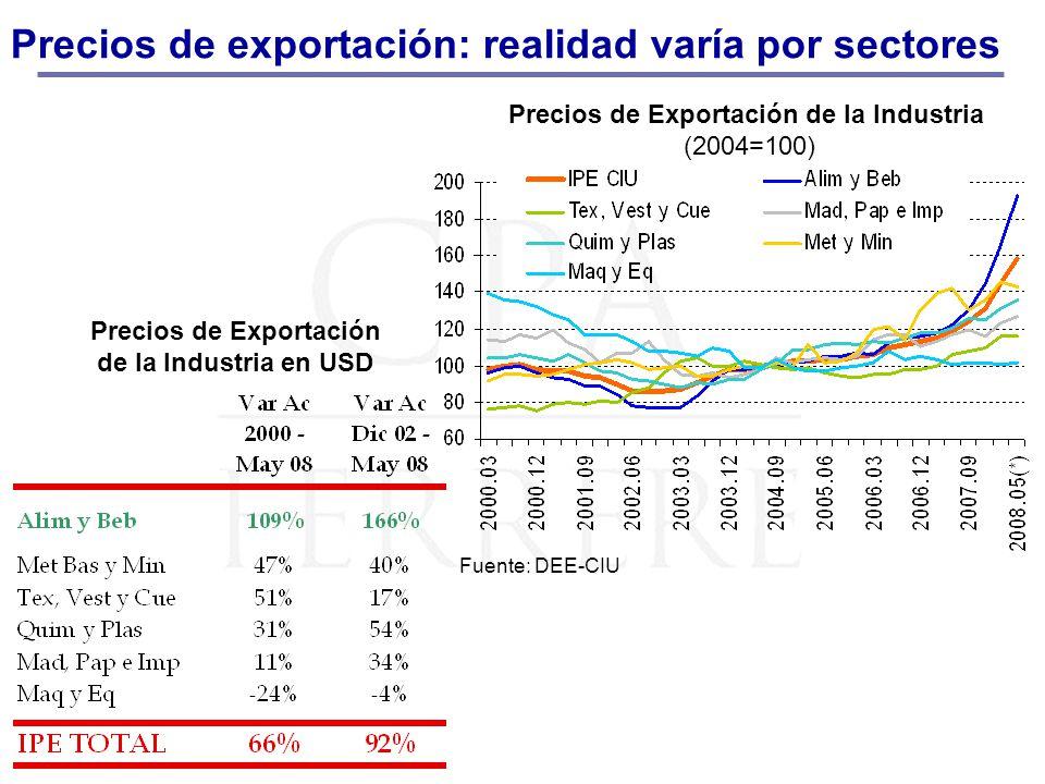 Precios de exportación: realidad varía por sectores Precios de Exportación de la Industria (2004=100) Precios de Exportación de la Industria en USD Fuente: DEE-CIU