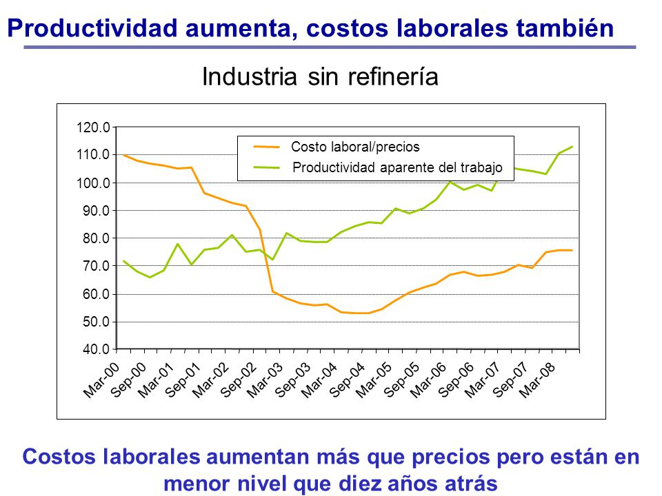 Industria sin refinería Productividad aumenta, costos laborales también 40.0 50.0 60.0 70.0 80.0 90.0 100.0 110.0 120.0 Mar-00 Sep-00 Mar-01 Sep-01 Mar-02 Sep-02 Mar-03 Sep-03 Mar-04 Sep-04 Mar-05 Sep-05 Mar-06 Sep-06 Mar-07 Sep-07 Mar-08 Costo laboral/precios Productividad aparente del trabajo Costos laborales aumentan más que precios pero están en menor nivel que diez años atrás