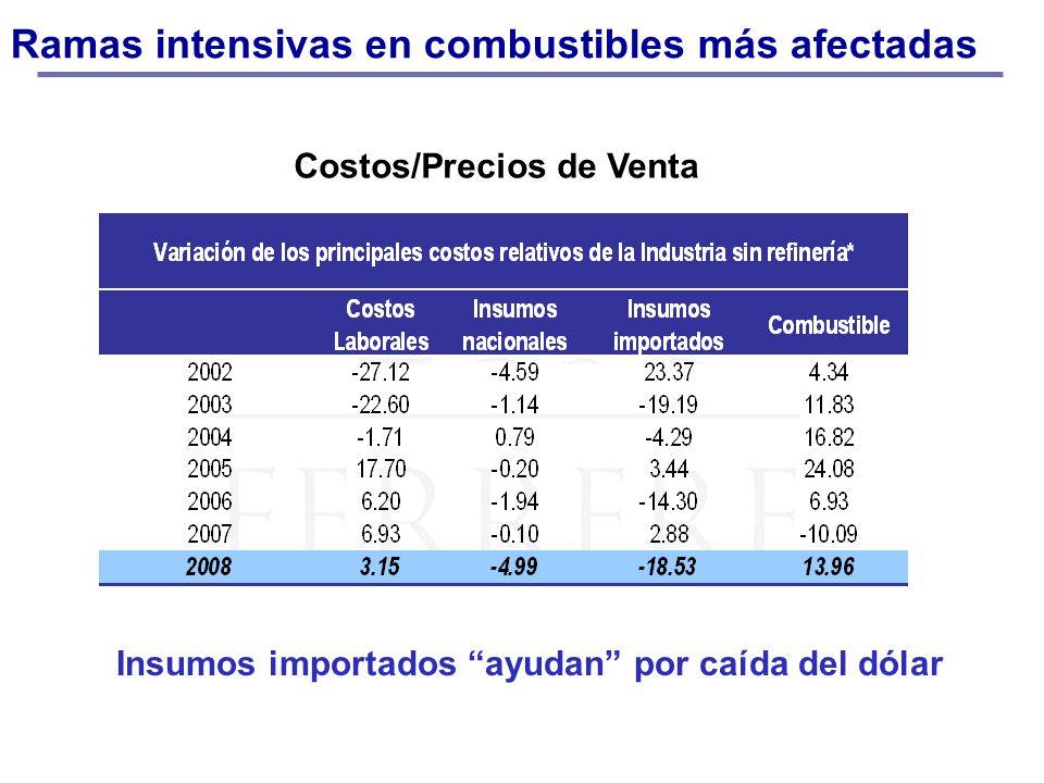 Ramas intensivas en combustibles más afectadas Costos/Precios de Venta Insumos importados ayudan por caída del dólar