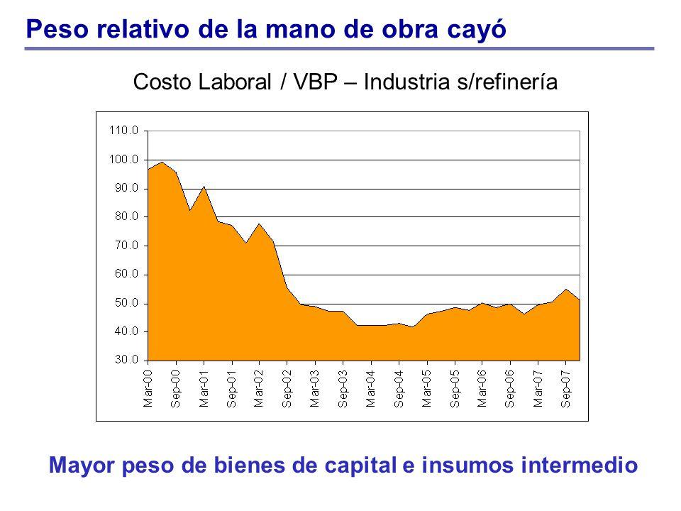 Costo Laboral / VBP – Industria s/refinería Peso relativo de la mano de obra cayó Mayor peso de bienes de capital e insumos intermedio