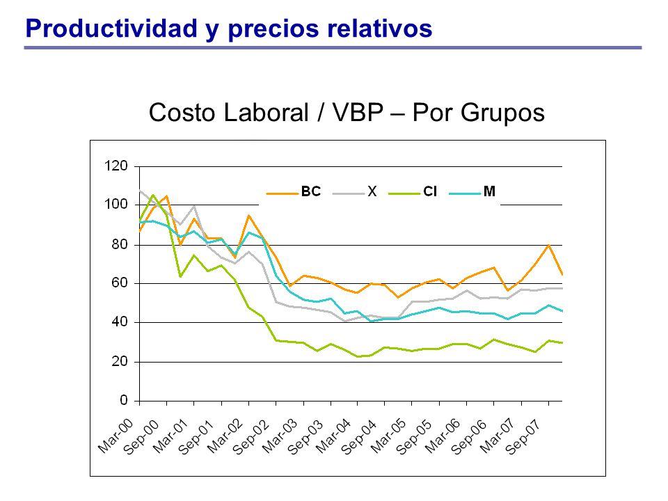 Costo Laboral / VBP – Por Grupos Productividad y precios relativos