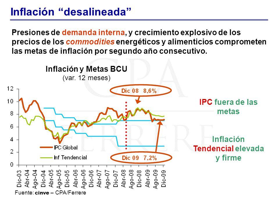 Inflación desalineada Presiones de demanda interna, y crecimiento explosivo de los precios de los commodities energéticos y alimenticios comprometen las metas de inflación por segundo año consecutivo.