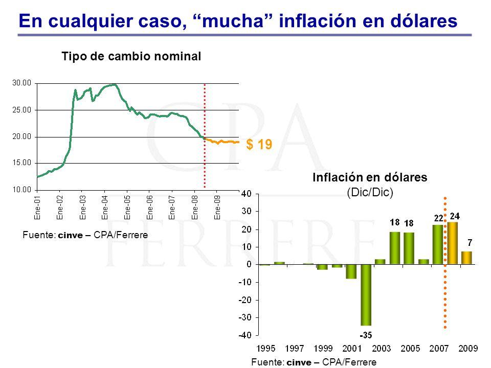 Inflación en dólares (Dic/Dic) Tipo de cambio nominal En cualquier caso, mucha inflación en dólares $ 19 Fuente: cinve – CPA/Ferrere