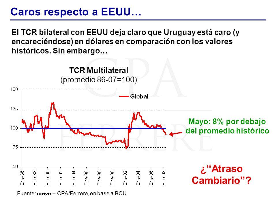 Caros respecto a EEUU… TCR Multilateral (promedio 86-07=100) El TCR bilateral con EEUU deja claro que Uruguay está caro (y encareciéndose) en dólares en comparación con los valores históricos.