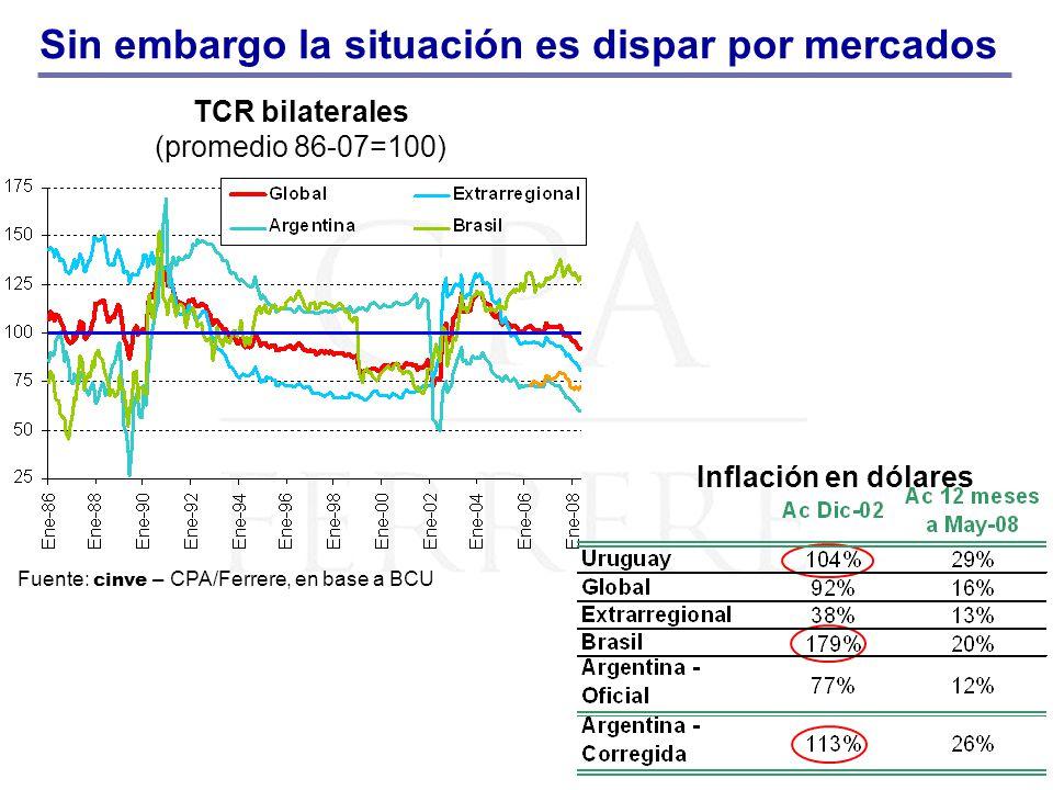Sin embargo la situación es dispar por mercados TCR bilaterales (promedio 86-07=100) Inflación en dólares Fuente: cinve – CPA/Ferrere, en base a BCU
