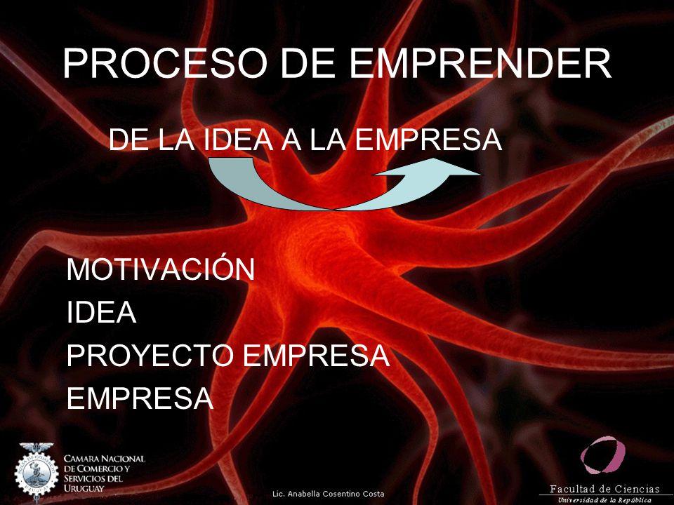 PROCESO DE EMPRENDER DE LA IDEA A LA EMPRESA MOTIVACIÓN IDEA PROYECTO EMPRESA EMPRESA