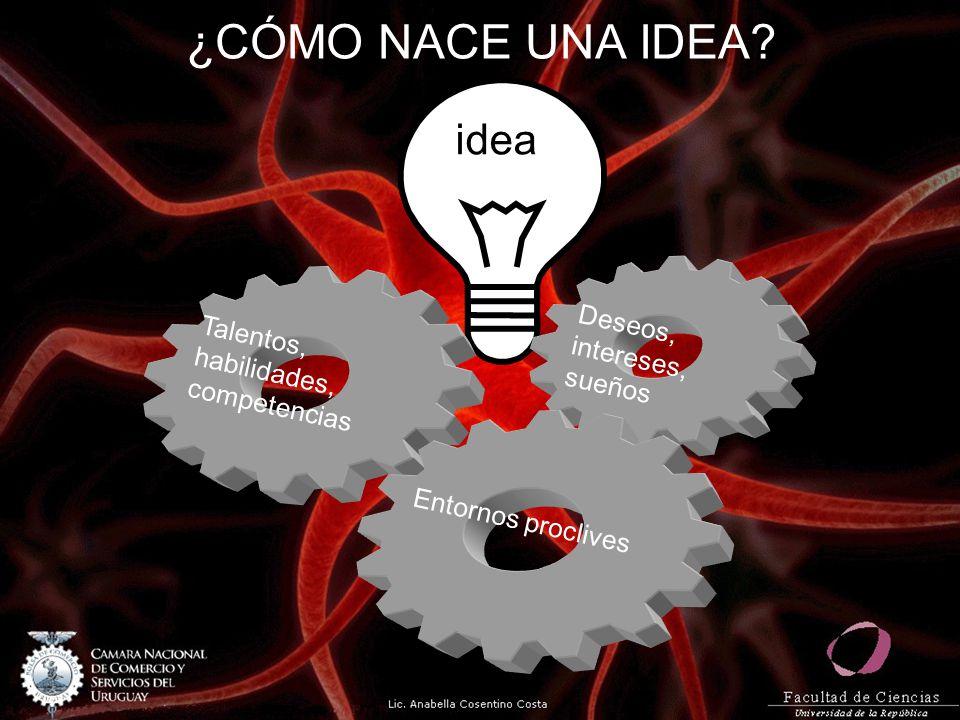 ¿CÓMO NACE UNA IDEA? idea Deseos, intereses, sueños Talentos, habilidades, competencias Entornos proclives