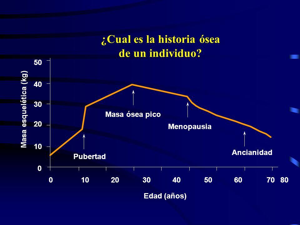 Incidencia anual de enfermedades comunes en la mujer Fracturas Osteopo róticas Infarto Miocardio ClamydiaE.V.C.GonorreaCancer Mama Cancer Cervical End
