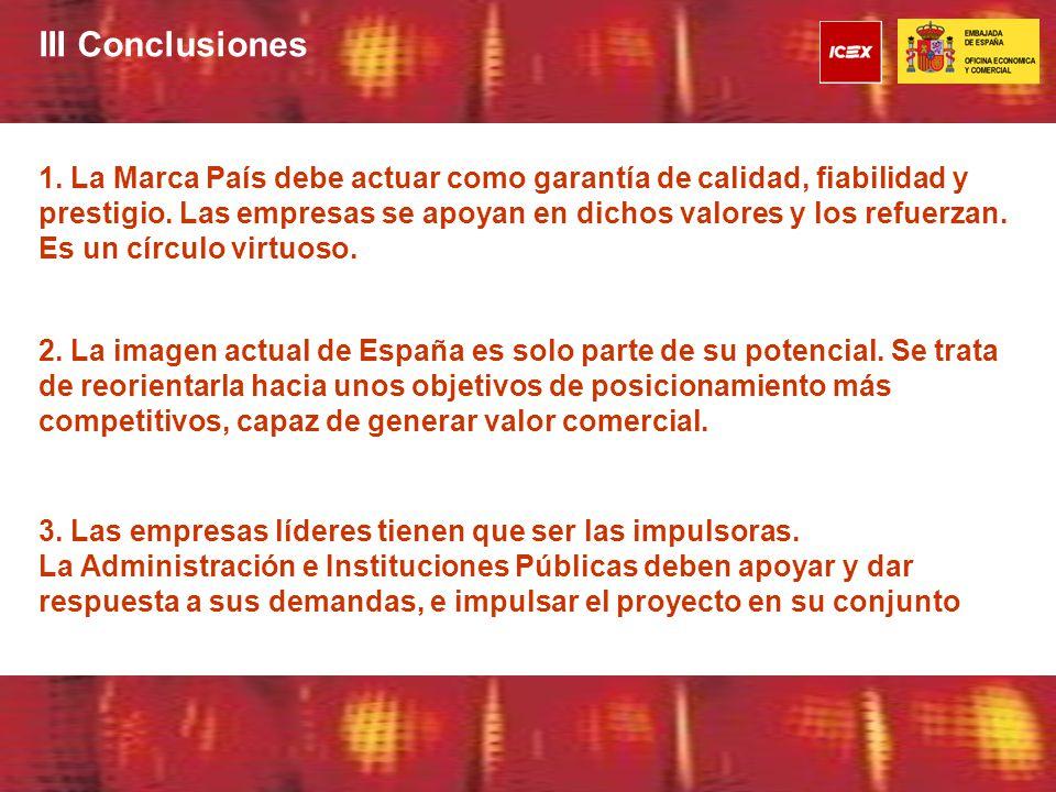 III Conclusiones 2. La imagen actual de España es solo parte de su potencial.
