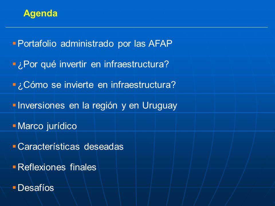 Agenda Portafolio administrado por las AFAP ¿Por qué invertir en infraestructura.