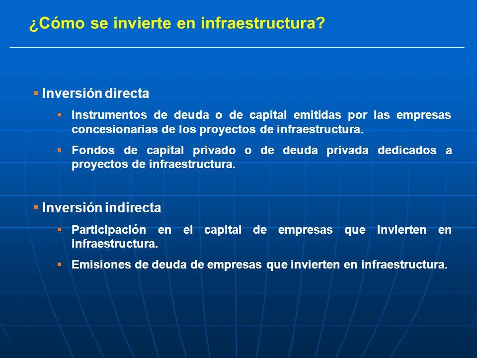 ¿Cómo se invierte en infraestructura.