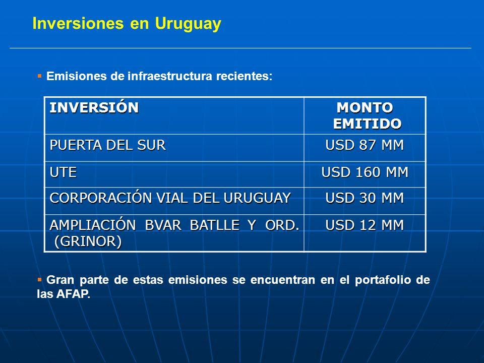 Inversiones en Uruguay Emisiones de infraestructura recientes: Gran parte de estas emisiones se encuentran en el portafolio de las AFAP.