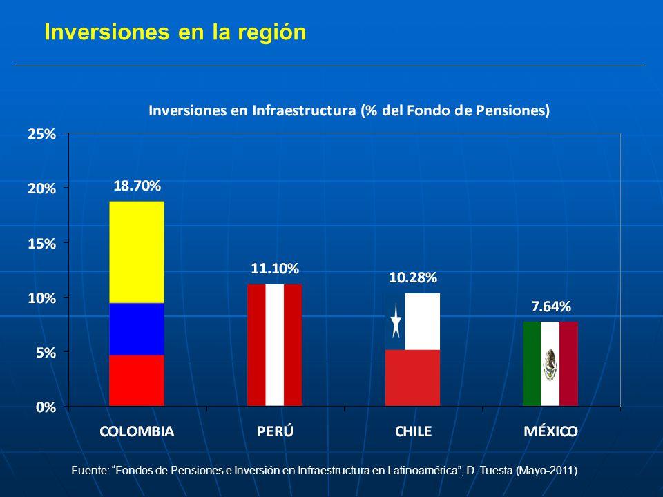 Inversiones en la región Fuente: Fondos de Pensiones e Inversión en Infraestructura en Latinoamérica, D.