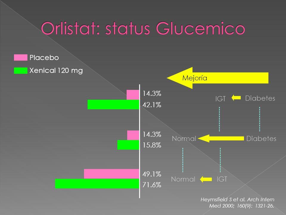 14.3% 15.8% NormalDiabetes 14.3% 42.1% IGT Diabetes 49.1% 71.6% IGTNormal Mejoría Heymsfield S et al.